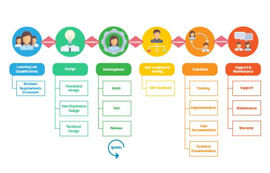 Enterprise Process Diagram