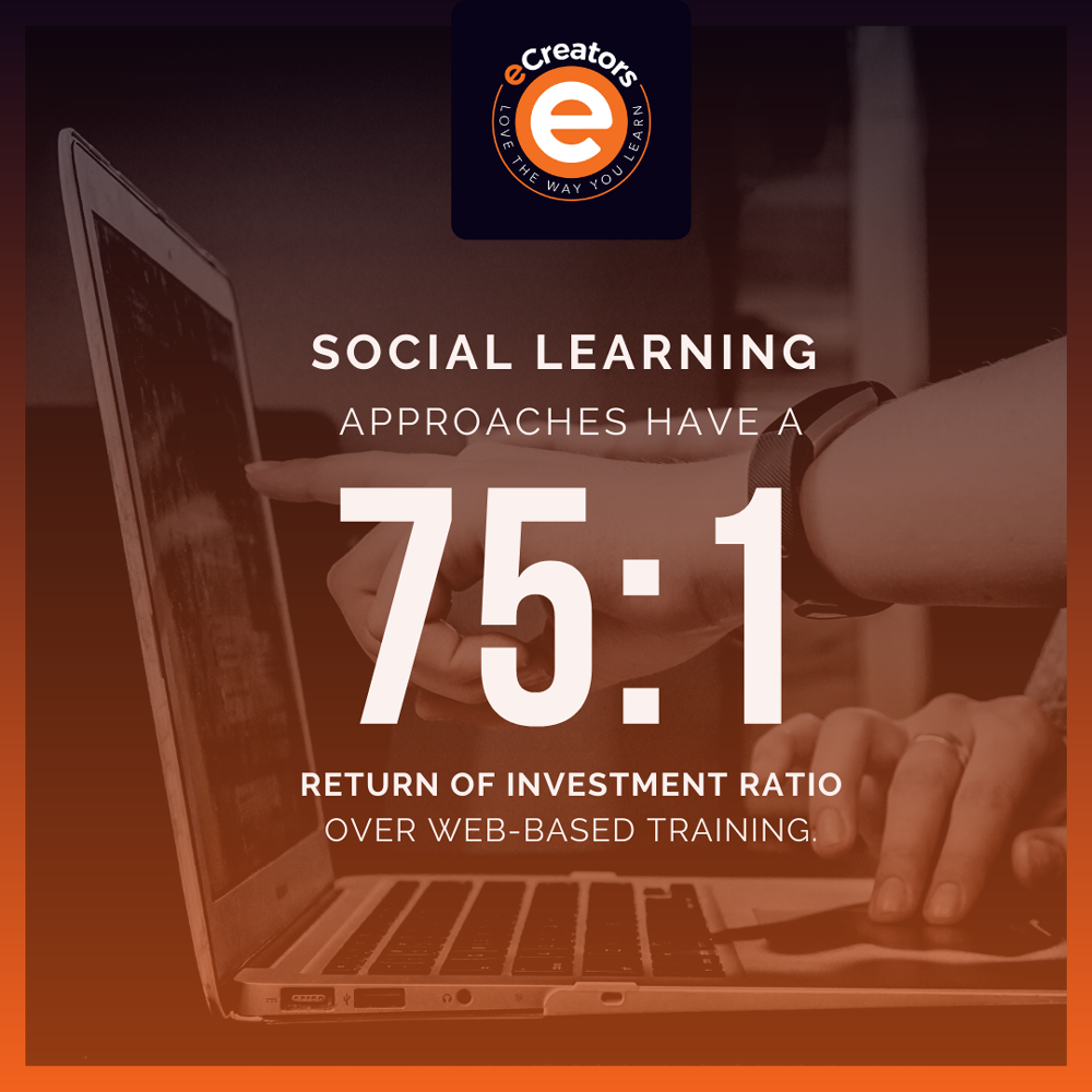 social learning has better ROI by 75:1